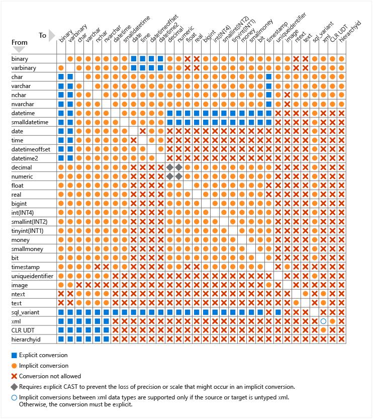 p010_SQL Server Data Type Conversion Chart